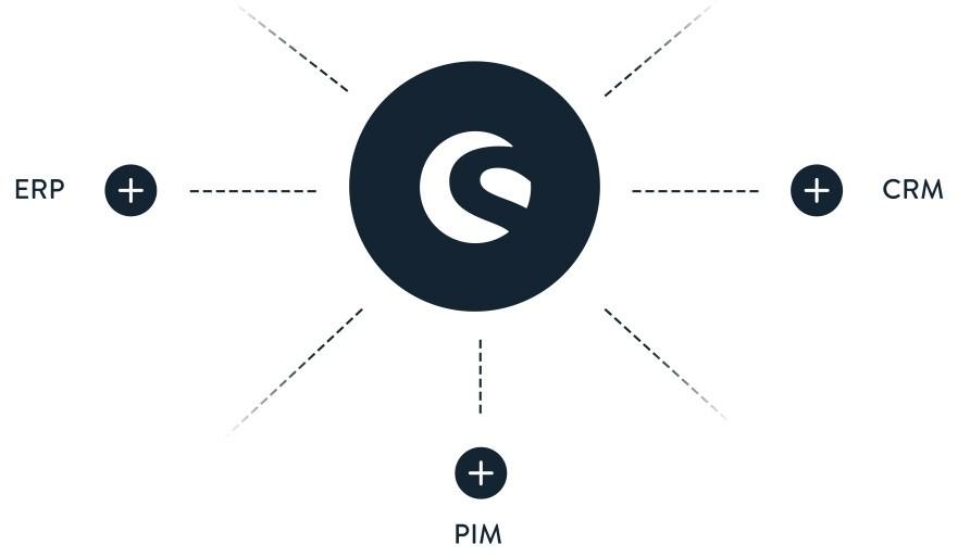 Shopware 6 API