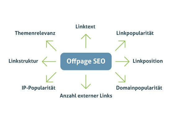 Offpage