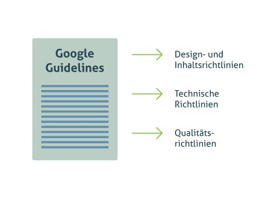 Google Guidelines