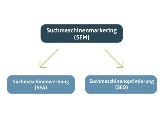 Suchmaschinenmarketing