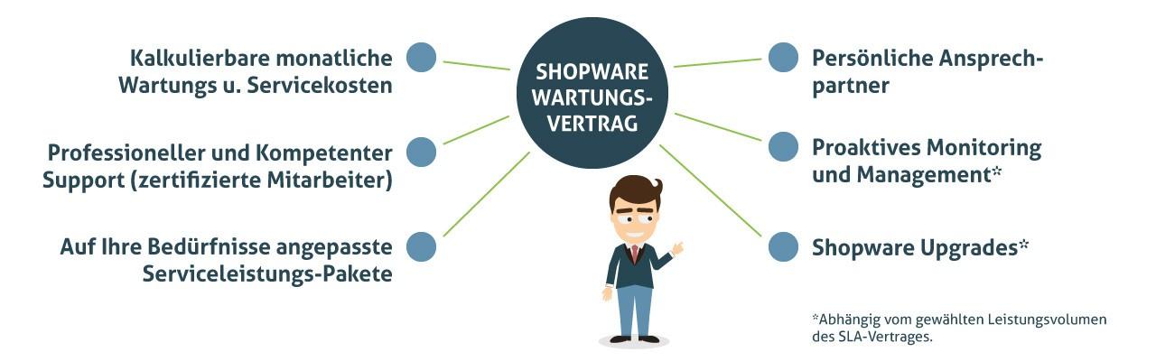 Shopware Wartungsvertrag