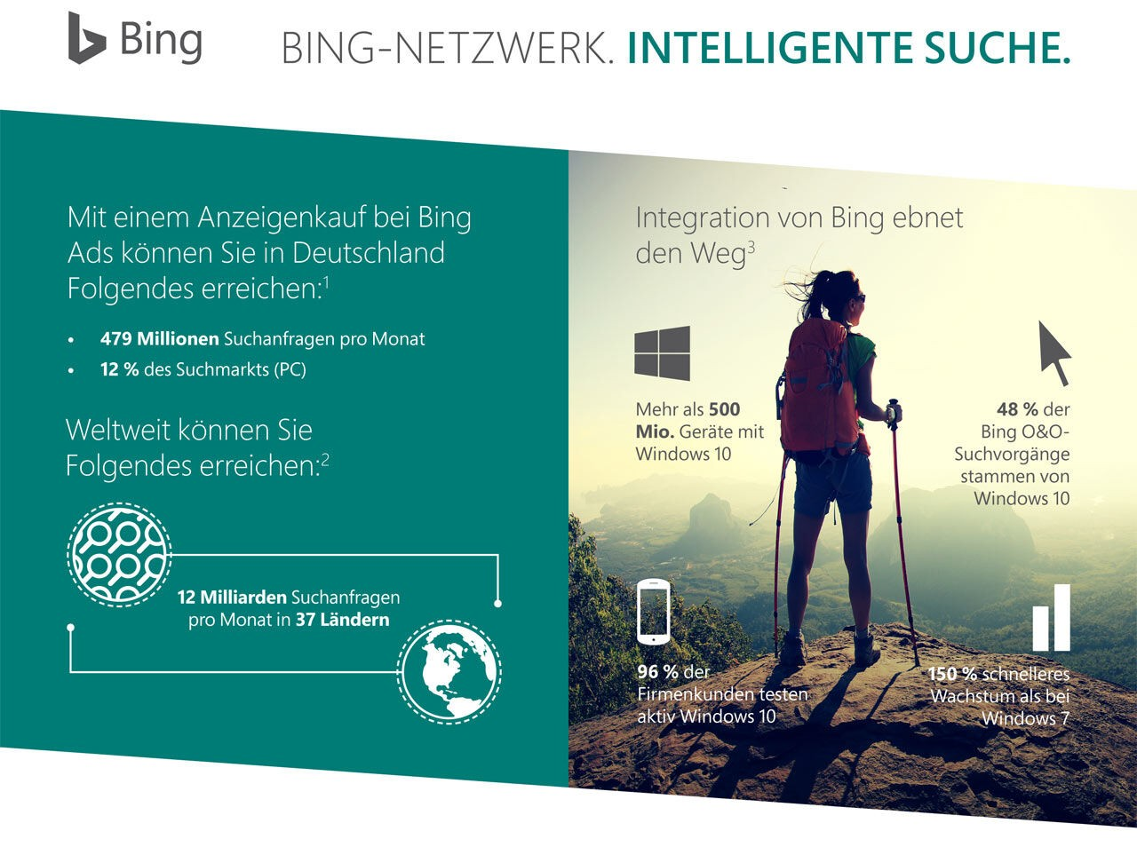 Bing Ads Infografik